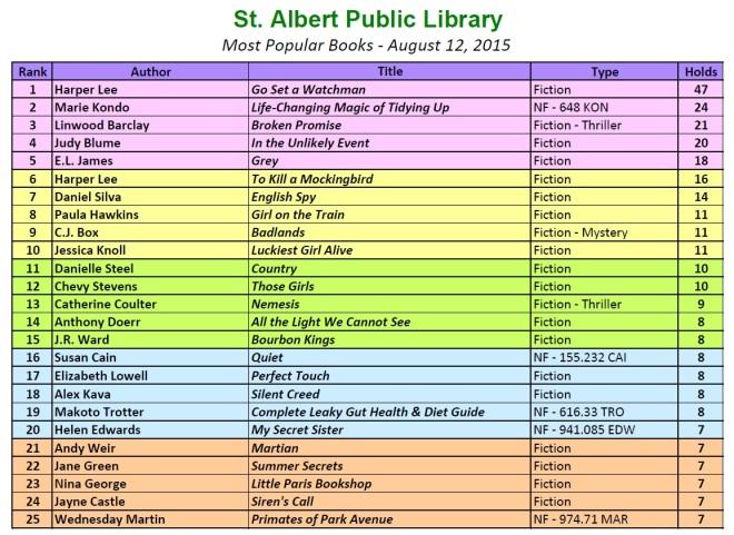 Bestsellers 2015 8 12