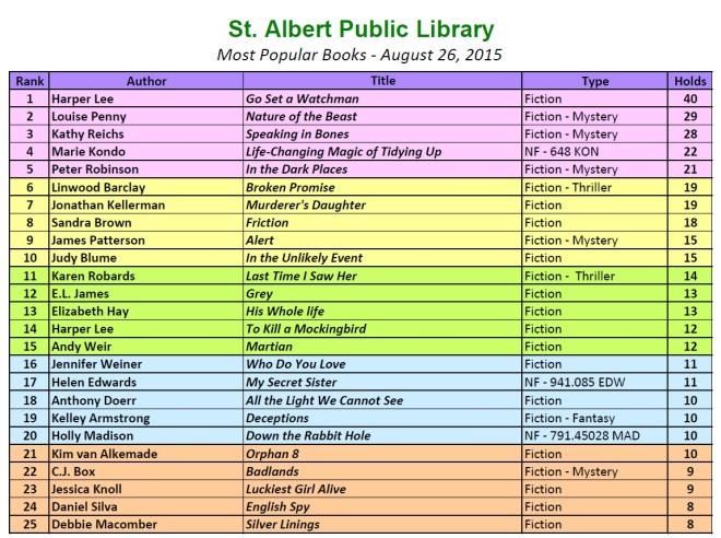 Bestsellers 2015 8 26
