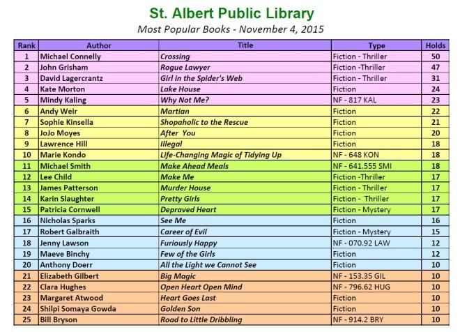 Bestsellers 2015 11 4